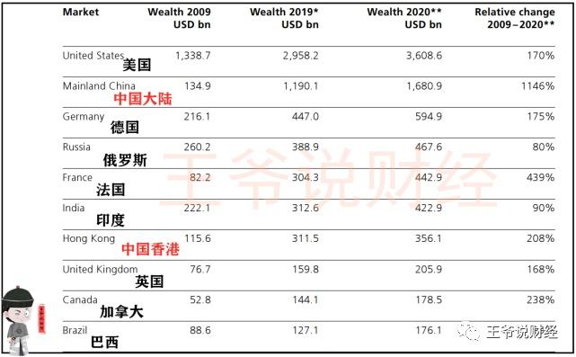 美国亿万富翁财富36086亿美元,德国5949亿,中国呢?