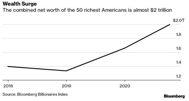 50人=1.65亿人!疫情正拉大美国贫富差距……