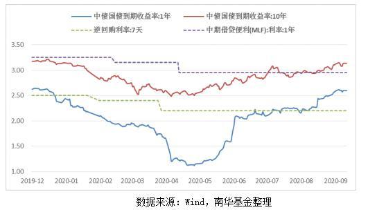 """""""南华基金:债市处于震荡调整期,摊余成本法债基可从容入场"""