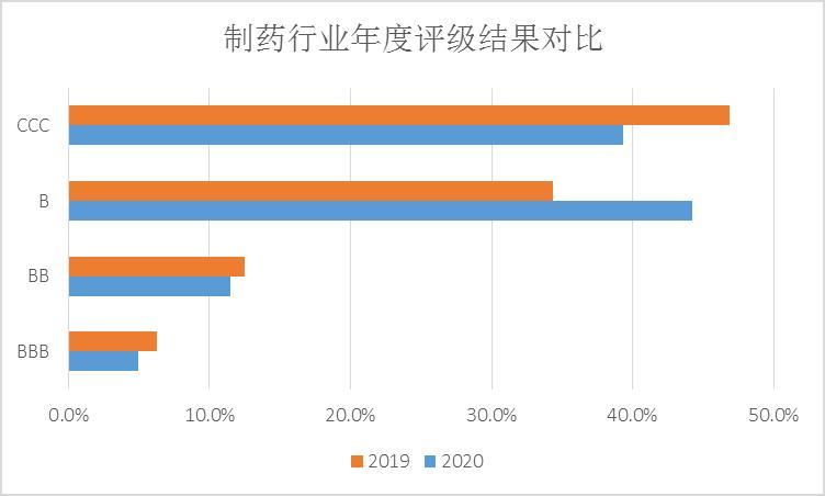 2020年ESG评级报告:62家药企入选CSI800评选 整体评分同比增长6%