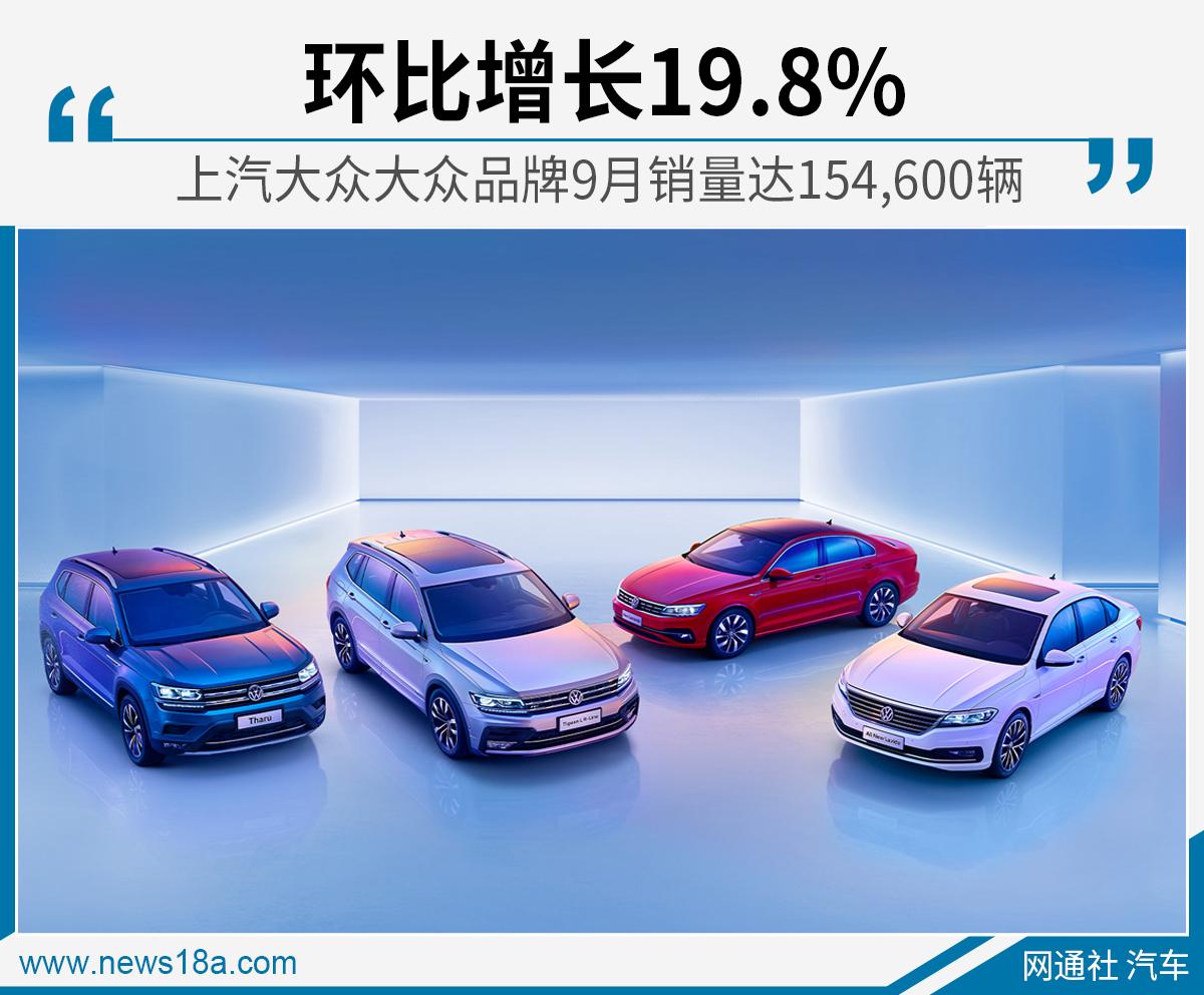 持续领跑 上汽大众大众品牌9月销量超15.4万辆