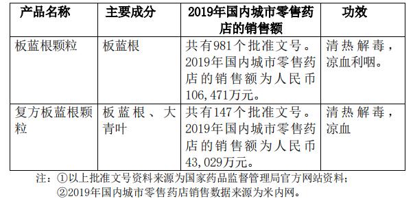 """钟南山""""点名""""板蓝根,公司市值飙升50亿,刚刚,白云山澄清了……"""