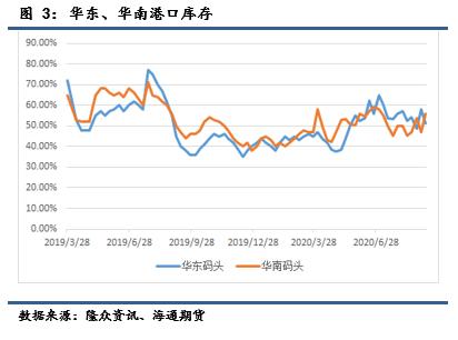 10月LPG期权策略报告