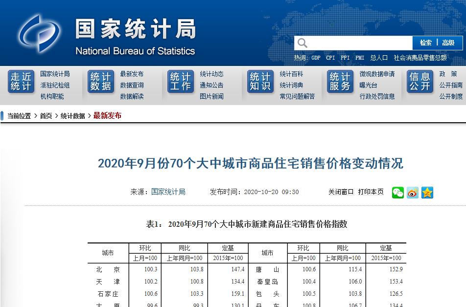 """统计局官方数据:75%的城市房价在""""金9""""涨股票杠杆平台了"""