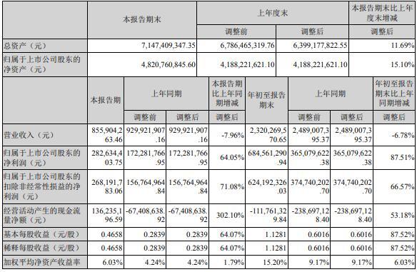 紫光国微放量跌停 前三季度营收下降6.78%