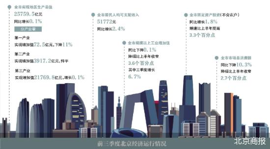 北京市gdp_前三季度北京市GDP近3690亿美元,全年有望超过瑞典,接近波兰