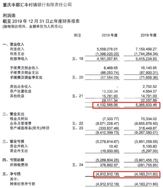 汇丰银行下沉窘境:12家村镇银行中仅1家盈利