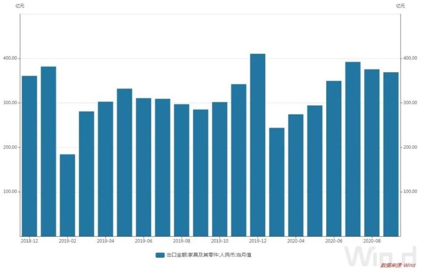 图/近一年多来我国家具及其零件出口金额(单位:亿元)