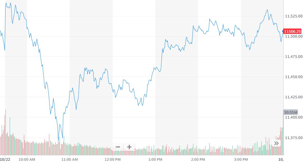 股讯 | 美股收高 营收低于华尔街预期英特尔盘后一度跌10%