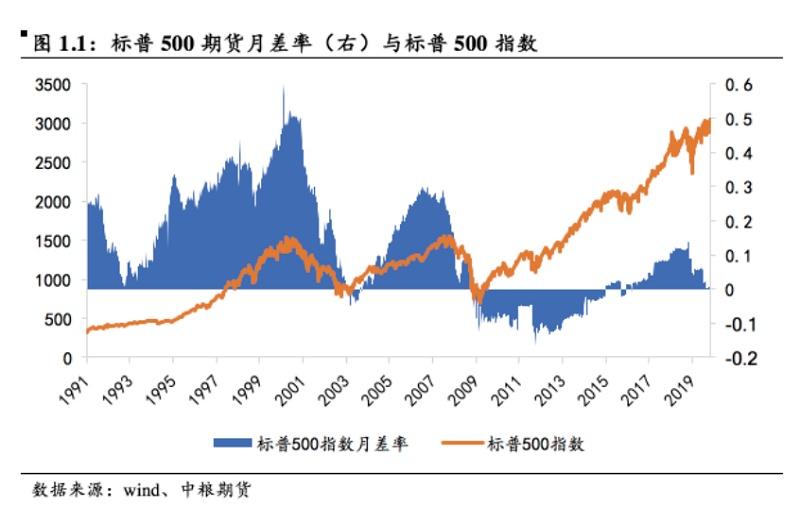 股指期货基差影响因素分析及历史回顾