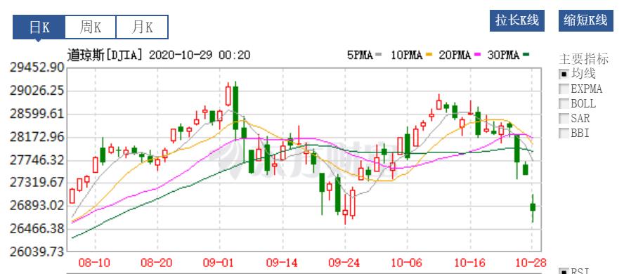 时代点金(1029):疫情告急,法国全境封城,欧美股市全线暴跌!