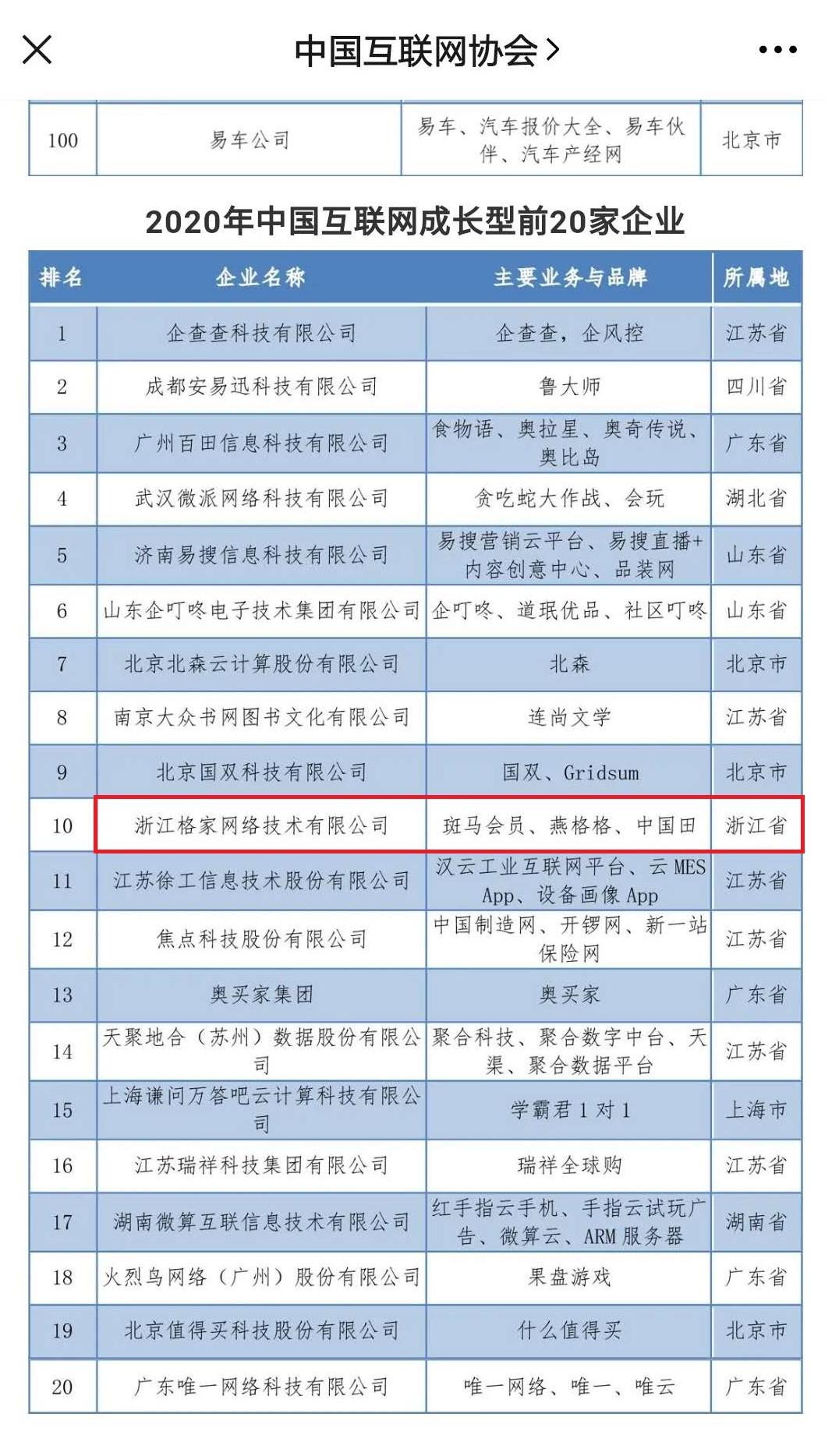 再获全国殊荣!格家网络(斑马会员)入选中国互联网成长型企业20强