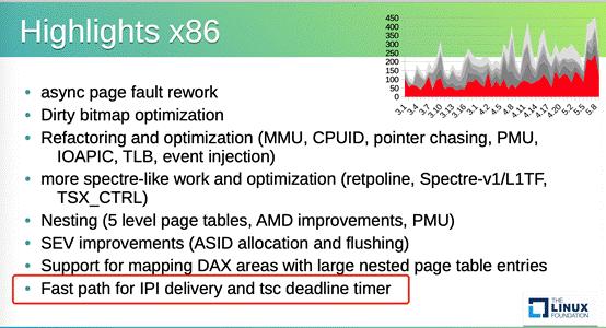 腾讯云连续四年登上KVM开源贡献榜,两项技术获评年度核心突破