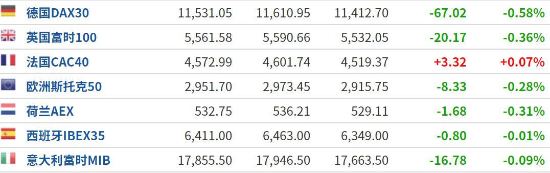 美股盘前:科技巨头集体调整 拖累三大期指下跌
