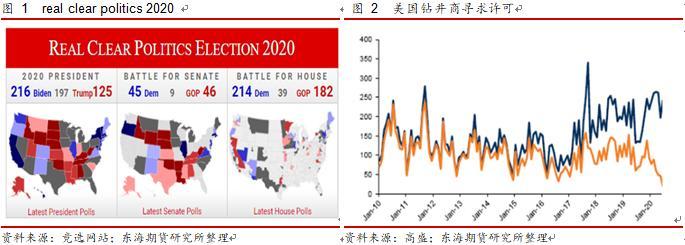 美国总统大选如何影响原油市场