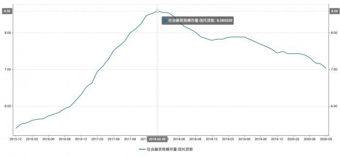 社融里的信托贷款:9月末较高峰已跌去1.6万亿 还有6个地区逆势增长