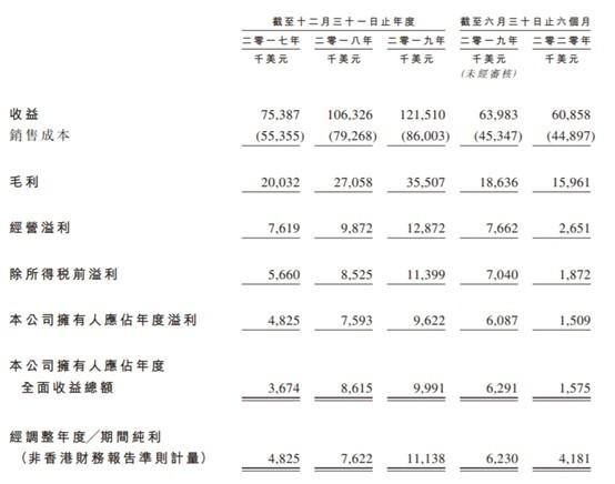 竞争激烈业绩跳水,星图国际海外市场负债比率高