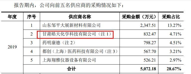 上交所质问专利是否涉及侵权 皓元医药核心业务专利仅占0.09% 主要供应商备受质疑