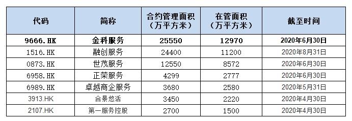 金科服务(9666.HK):明星基石加持,打响物业新股反弹第一枪