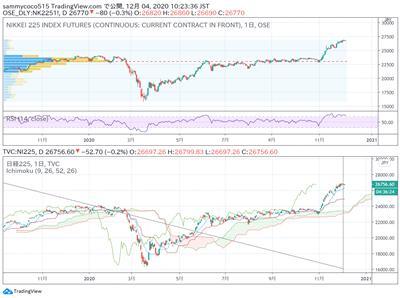东京外汇股市日评:日经指数期货横盘整理,美元兑日元汇率小幅下跌