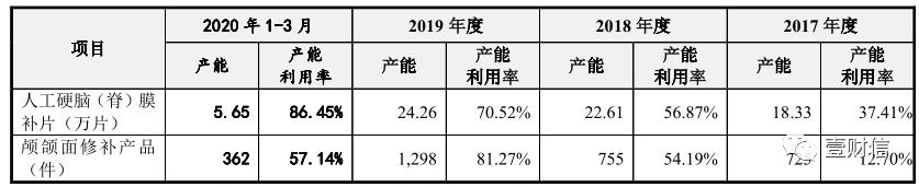 """迈普医学IPO:募资六成盖楼,募投项目数据""""打架"""""""