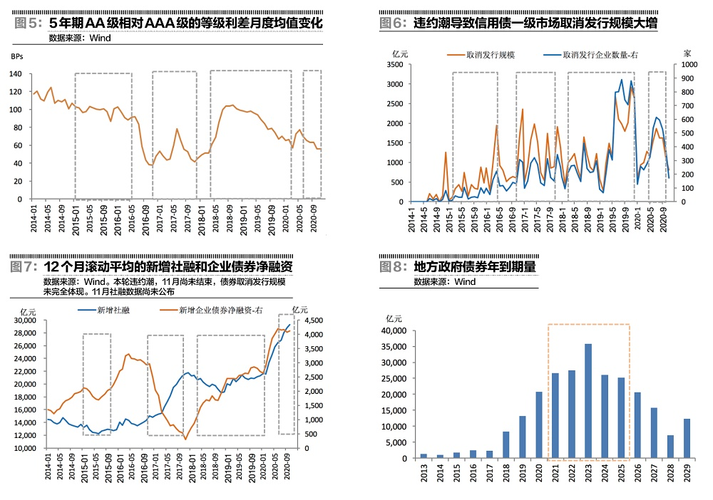 债市四轮违约潮的影响分析