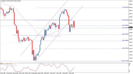 黄金走势分析:假如跌破这一关键支撑 金价前景恐转为看空
