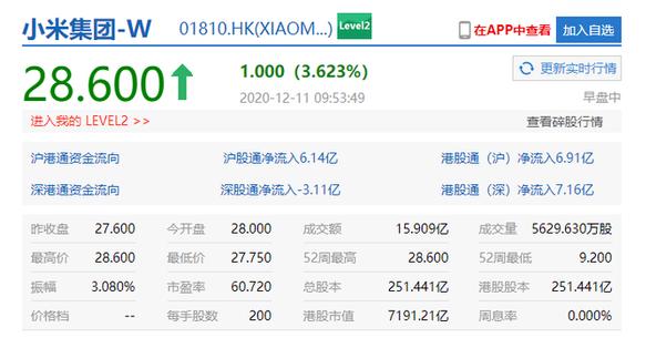 小米股价创历史新高:总市值超过7000亿港元