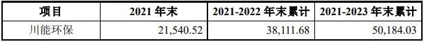 问询函回复延期!川能动力6亿关联交易遭深交所12连问,标的公司报告书与预案财务数据差异大