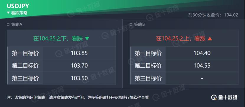 技术刘:现货黄金留意1825支撑,镑美留意1.3360阻力位
