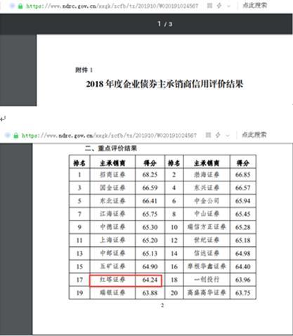"""红塔证券2019年度""""企业债""""信用评级为""""B""""、近三年平均分65.69、今年债券交易业务违规收警示函"""