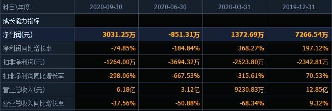 大佬加持的光正眼科背后:扣非连亏7年,资产负债率大幅攀升,控股股东质押比例达60%且短期内两次质押续期