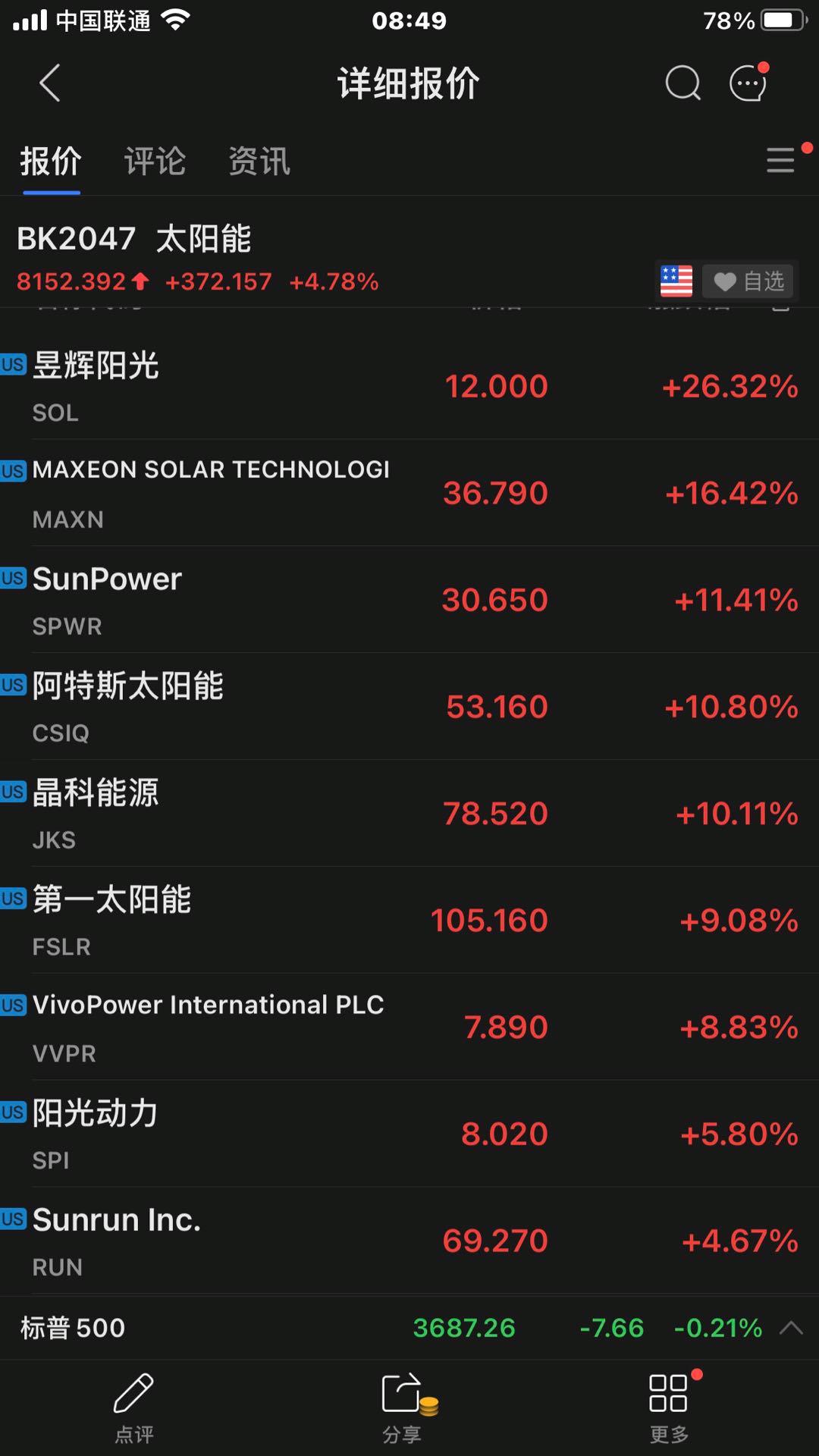 电银付加盟(dianyinzhifu.com):美国光伏投资26%税收抵免政策延迟两年 光伏板块应声大涨 第1张