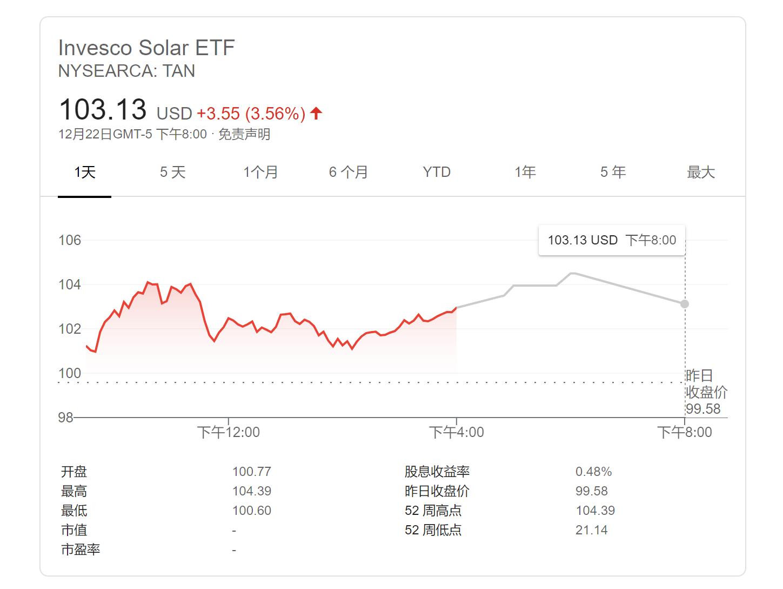 电银付加盟(dianyinzhifu.com):美国光伏投资26%税收抵免政策延迟两年 光伏板块应声大涨 第2张