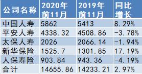 """A股五大险企前11月揽2.33万亿原保费:寿险备战""""开门红""""_财险业务增速下滑"""