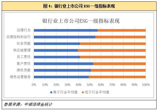 电银付pos机(dianyinzhifu.com):上市银行ESG显示若何?中诚信绿金ESG评级榜单公布 第6张