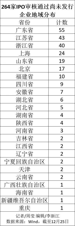 "usdt不用实名买入卖出(caibao.it):5张图还原A股IPO""十年新高"":筹资额榜首不止医药、半导体,仍有多省份颗粒无收 第5张"