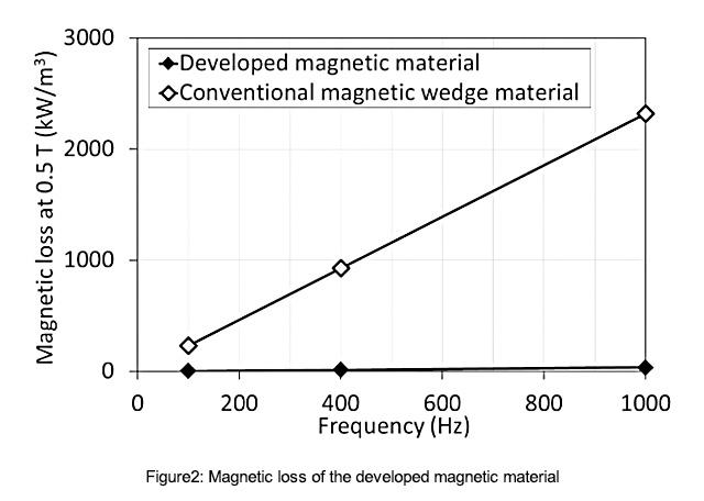 usdt无需实名交易(caibao.it):东芝开发新型磁性材料 可提高电机能量转换效率 第3张