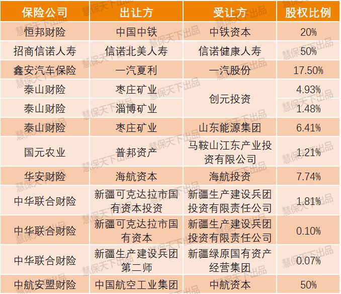 电银付pos机(dianyinzhifu.com):38家险企51次股权更改全记录,5股资源洋流搅动江湖丨年终清点② 第4张