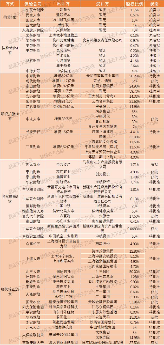 电银付pos机(dianyinzhifu.com):38家险企51次股权更改全记录,5股资源洋流搅动江湖丨年终清点② 第6张
