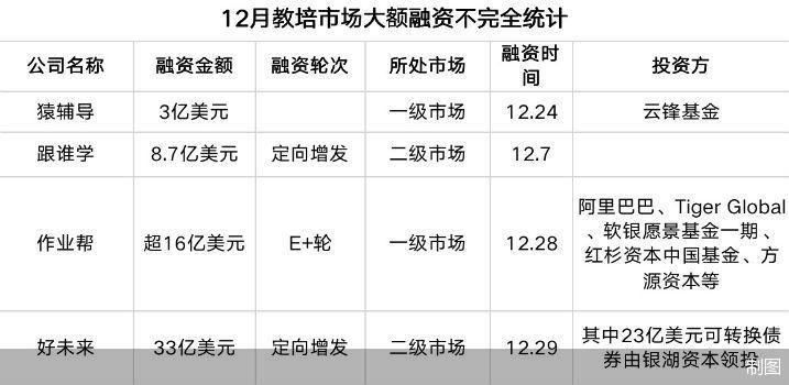 电银付(dianyinzhifu.com):年终清点:超500亿人民币涌入教培市场 机构们的钱都花在了哪 第1张
