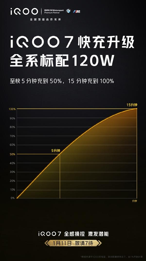 usdt《充值》(caibao.it):iQOO 7全系标配120W快充 〖产〗物司理:顶着很大成本压力 第1张