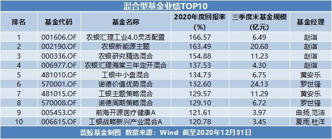 usdt支付接口(caibao.it):2020年基金年度成绩单出炉:最高收益超166%,新能源赛道成最大赢家 第1张