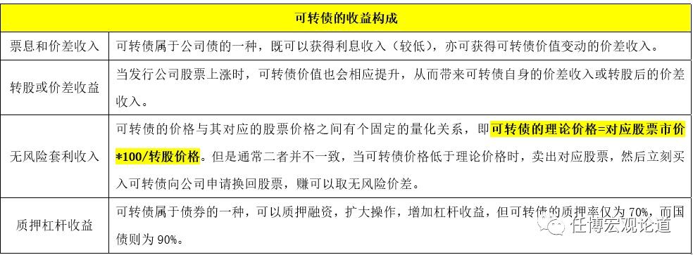 电银付(dianyinzhifu.com):'可转债'剖析手册 第2张