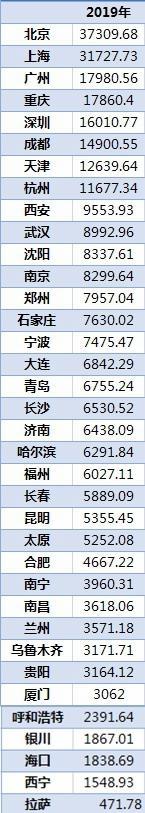 usdt钱包(www.caibao.it):36城住民储蓄排行北上广渝居前四:北京、上海人均超3.1万元
