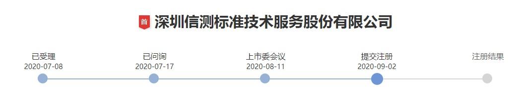 usdt充值接口(www.caibao.it):还未上市就留下污点?信测尺度IPO未披露子公司涉嫌行贿,与其保荐机构五矿证券双双被出具警示函 第4张