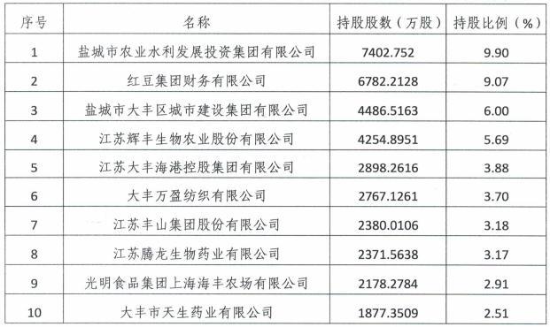 点击看大图 电银付小盟主(www.dianyinzhifu.com):江苏大丰农商银行2021年拟发同业存单20亿元 去年前三季度实现净利润近5亿元 第1张