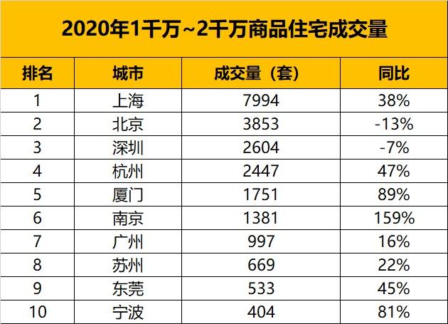 usdt钱包(www.caibao.it):从万万级房产的成交量,看中国都会的财富排名 第2张