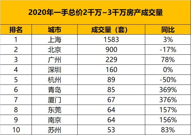usdt钱包(www.caibao.it):从万万级房产的成交量,看中国都会的财富排名 第4张