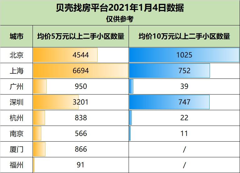 usdt钱包(www.caibao.it):从万万级房产的成交量,看中国都会的财富排名 第13张